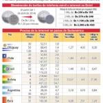 Entel bajará 60% su tarifa de internet desde abril