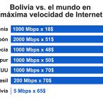 Bolivia vs. el mundo en máxima velocidad de Internet