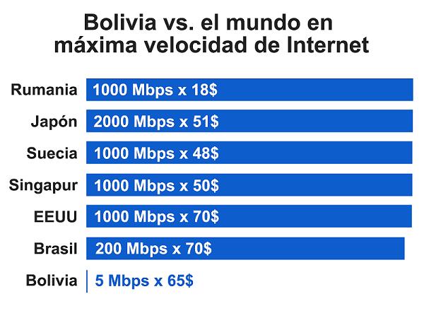 bolivia-vs-el-mundo-precios-internet