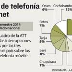 ATT reporta 173 cortes de servicios