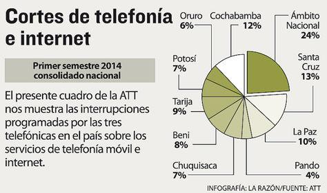 cortes-telefonia-internet-att